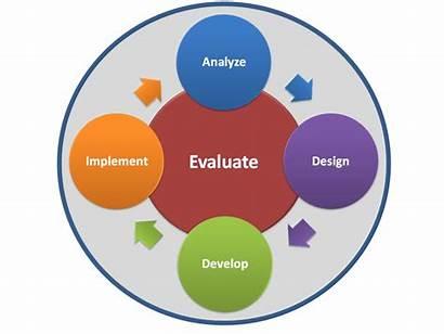Process Addie Training Development Isd Instructional Types