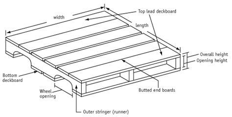 Deck Support Blocks by Standard Pallet Sizes Amp Dimensions Freightquote