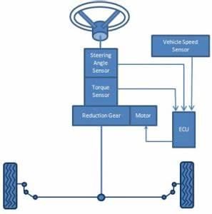 Pengertian Electric Power Steering Eps Dan Cara Kerjanya