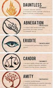 Image Gallery divergent factions