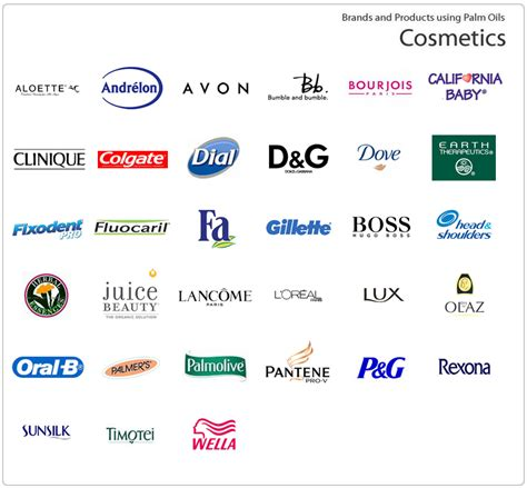 To Avoid Brands & Products Using Palm Oil In The