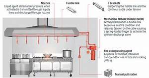 Commercial Kitchen Hood Parts  Kitchen Suppression System