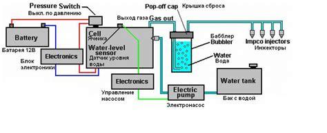 Форум радиокот • просмотр темы блок питания для водородной ячейки мейера