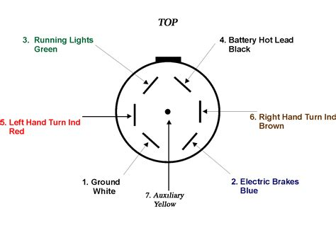 Wire 7 Prong Trailer Connector Diagram by 7 Rv Diagram Detailed Schematics Diagram
