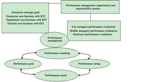 revelation research  huawei performance management
