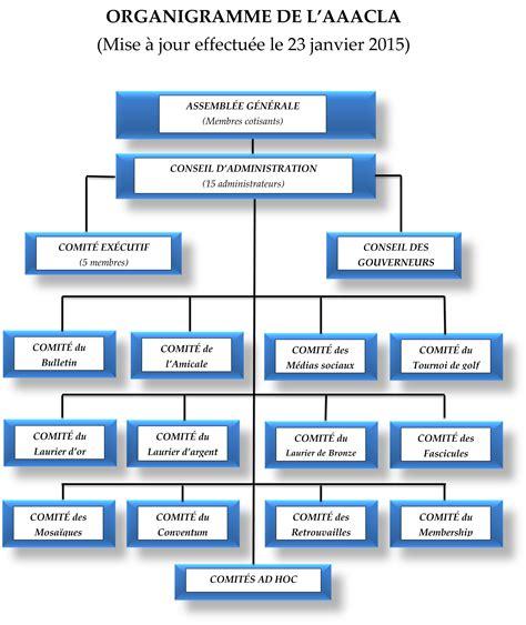 organigramme et fonctionnement