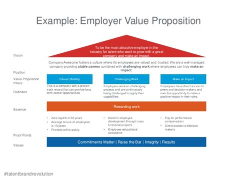 How to Build a Compelling Employer Value Proposition [Webcast]