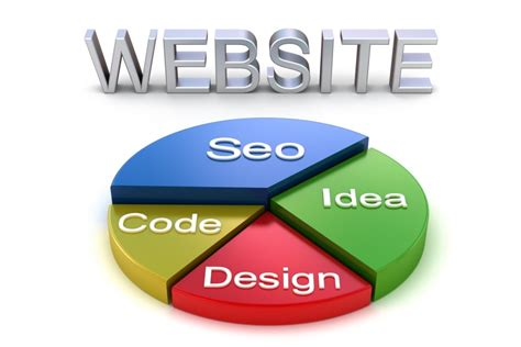What Is Website Optimisation by Website Optimization Lineartech Nc