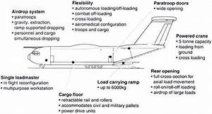 A400m  Future Large Aircraft  Military Transport Aircraft