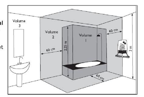 ventilateur de chambre de bain installation d 39 un ventilateur de salle de bain conseil