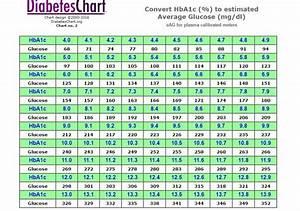 Non Fasting Sugar Level Chart 25 Printable Blood Sugar Charts Normal High Low ᐅ