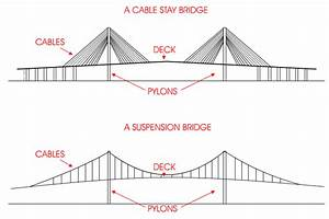 The Cable Stay Bridge