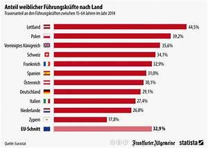Lieferung Innerhalb Deutschland Rechnung Eu : infografik anteil weiblicher f hrungskr fte nach land ~ Themetempest.com Abrechnung