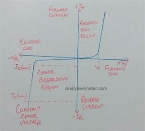 What Are The I-v Characteristics Of A Zener Diode