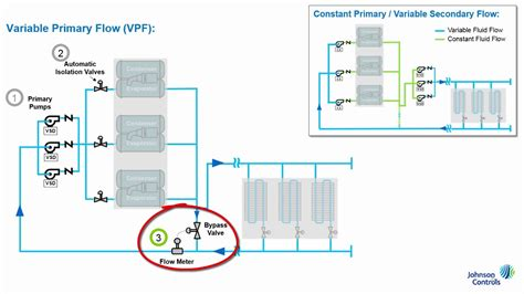 variable primary flow pumping system youtube