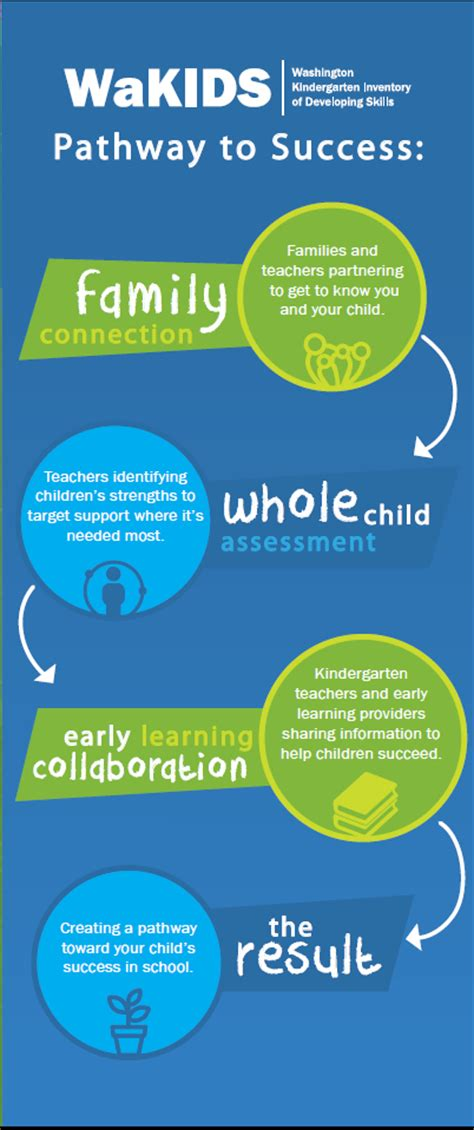 connect summer to do list consider kindergarten 259   Pathways%2Bto%2BSuccess