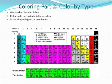 color periodic table coloring the periodic table families ppt