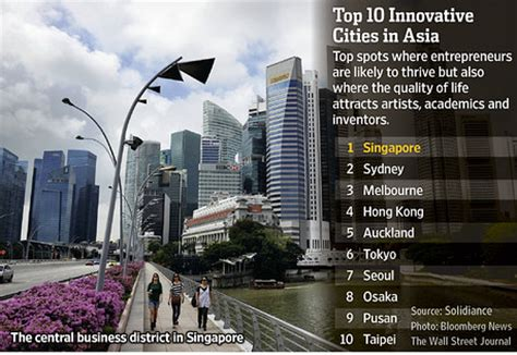 singapore named top innovation city indonesia real