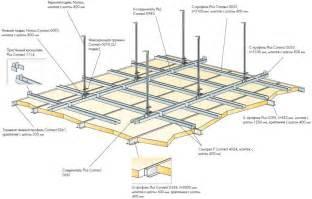 comment faire un plafond en placo