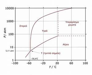 Co2 Phase Diagrams
