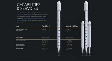 Space News Spacex S New Price Chart Illustrates Performance Cost Of