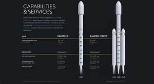 SpaceX's new price chart illustrates performance cost of ...