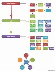 Construction Site Hierarchy Chart Pr Jobs Hierarchy Public Relations Jobs Public