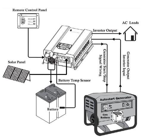 Inverter Watts Vac