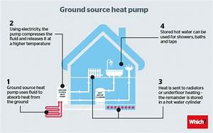 Air And Ground Source Heat Pump Solutions
