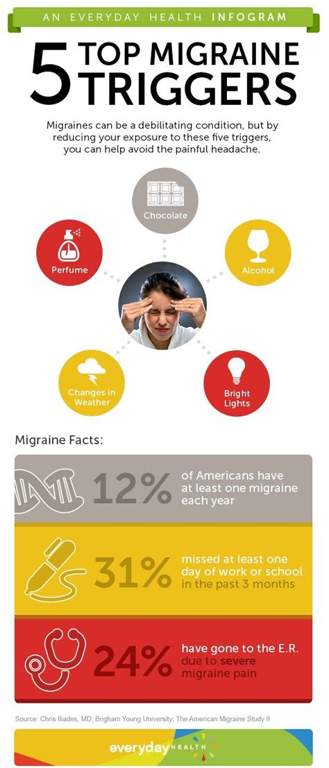 migraine triggers headache avoid infographic migraines headaches help common reduce medication should trigger foods health food infogram treatment avoiding frequency