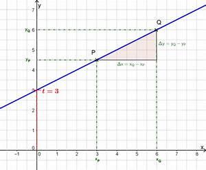 Steigung Lineare Funktion Berechnen : mathematik digital lineare funktionen station 3 zum wiki ~ Themetempest.com Abrechnung