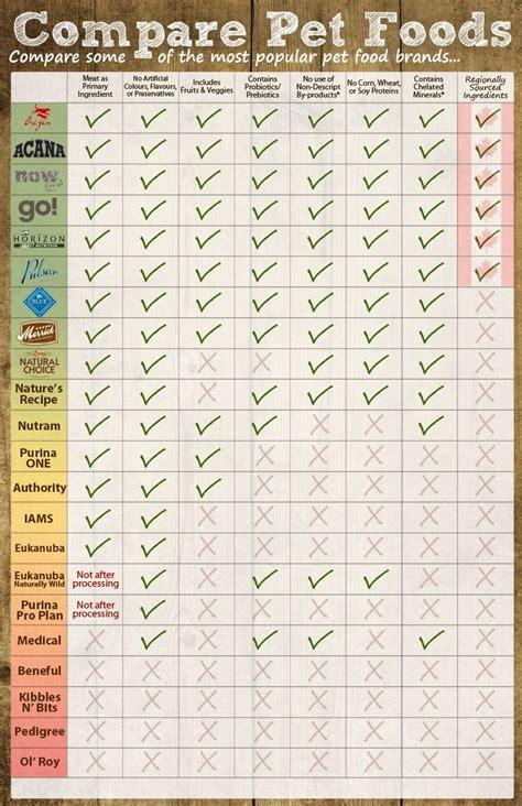 dog food comparison chart charte de comparaison nourriture