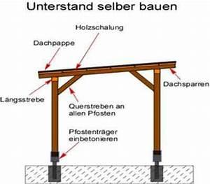 Holzunterstand Selber Bauen : kaminholzunterstand bauanleitung selber bauen ~ Whattoseeinmadrid.com Haus und Dekorationen