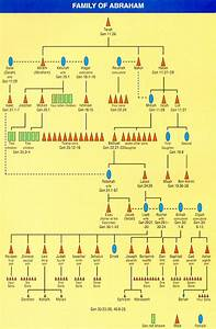 Adam And Family Tree Chart Bible Student Chronology Charts
