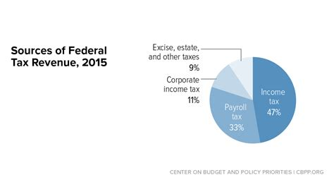 top  federal tax charts center  budget  policy