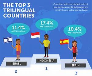 Report: Indonesia is the most trilingual country in the ...