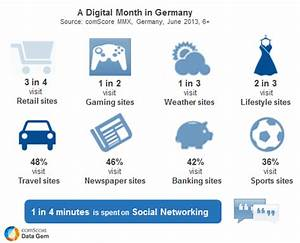 Online Jobs In Germany : a digital month in germany what are consumers doing ~ Kayakingforconservation.com Haus und Dekorationen