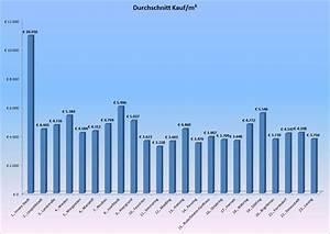 Dachsanierung Kosten Pro Qm österreich : immobilienpreise wien preise nach bezirk wohnnet business ~ Lizthompson.info Haus und Dekorationen