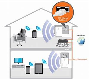 Wiring Diagram For Wireless Router Difference Between Modem And Router Wiring Diagram