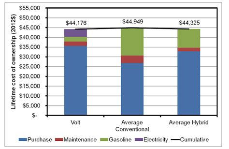 Total Electric Cars by Power Institute Study Total Cost Of Ownership Cheaper For