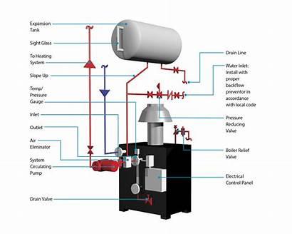 Water Boiler Diagram Steam Atmospheric Boilers Piping