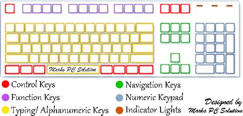Understanding The Parts Of A Keyboard