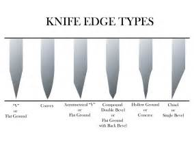 Self Sharpening Kitchen Knives The Merits Of A Blade That Is Less Than Sharp Not Dull The Way Bladesmith 39 S Forum