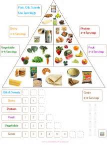 Kids Printables Food Groups Chart