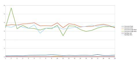 Performance Concurrenthashmap Vs Hashmap
