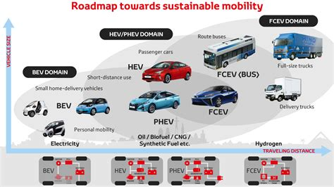 Toyota Sustainable Mobility