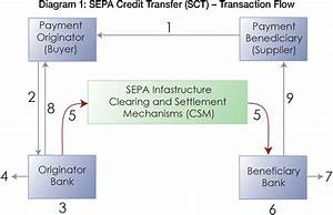 Sepa Payment Instruments