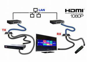4k Hdmi Splitters  Hdmi Transmitters  Hdmi Splitters And