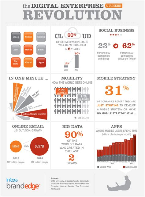 business model innovation cloudnovation