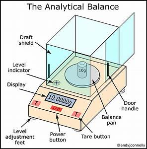 The Laboratory Balance  A Practical Guide  U2013 Andy Connelly